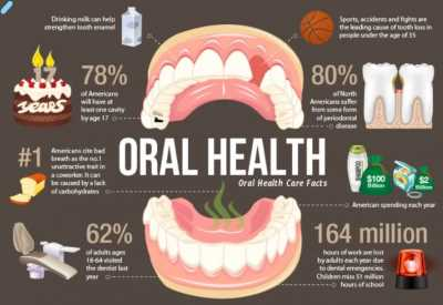 dental-health-facts-and-statistics_dental checkup